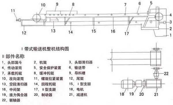 皮带输送机的主要组成部分